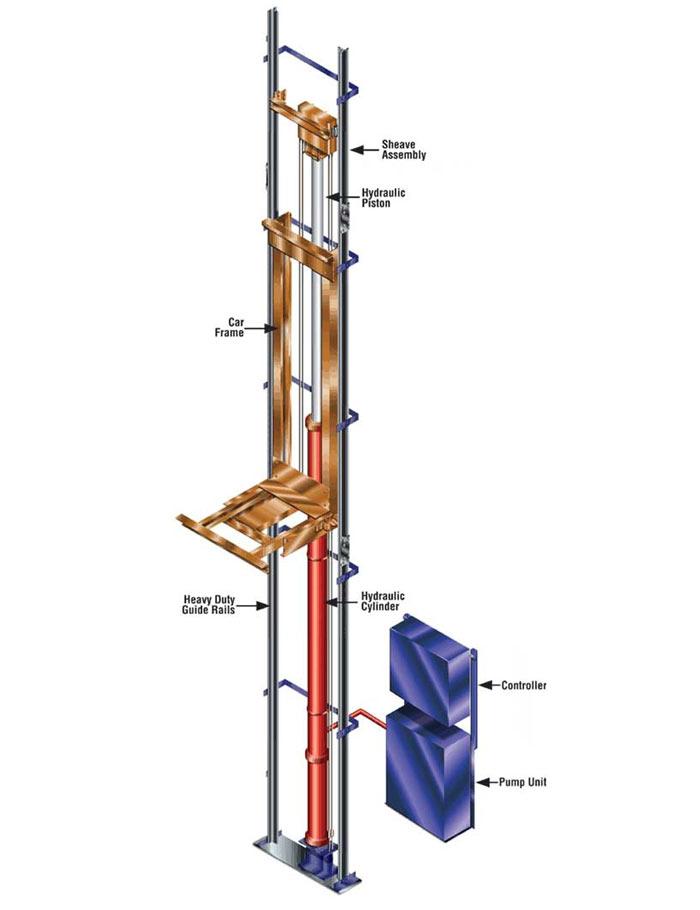 طراحی بالابر مغازه و تحلیل و شبیه سازی آن در Abaqus CAE